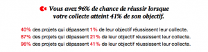 Statistique de Kiss Kiss Bank Bank