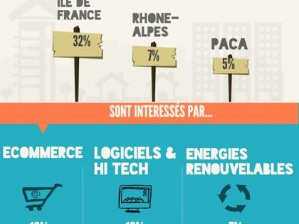 Infographie – Qui sont les business angels français ?