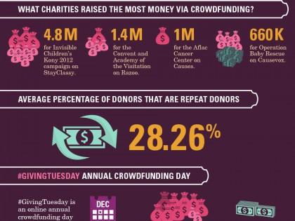 Don – Etudes sur les collectes de fonds
