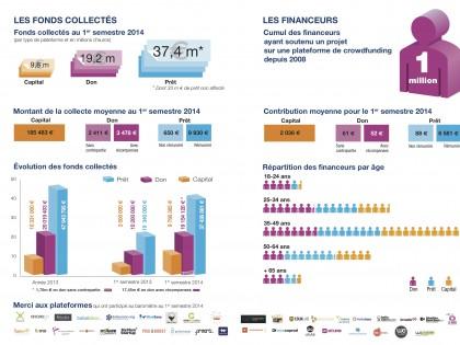 Chiffres du crowdfunding en France en 2014.