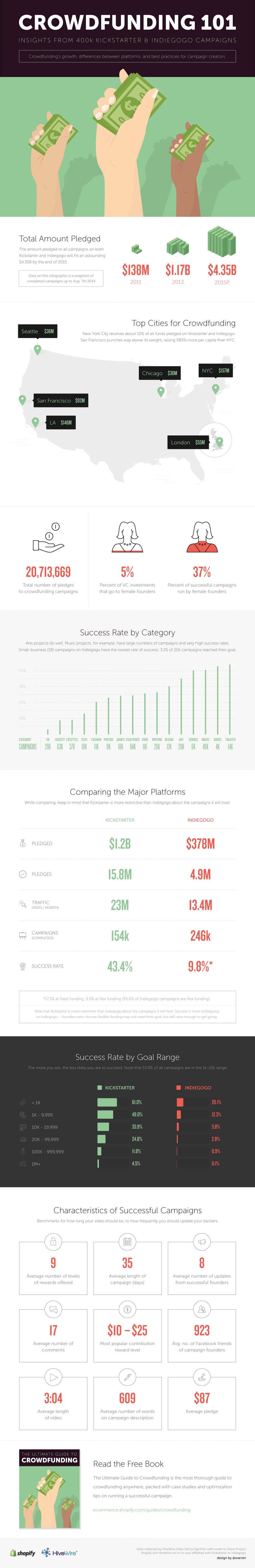 crowdfunding-infographic