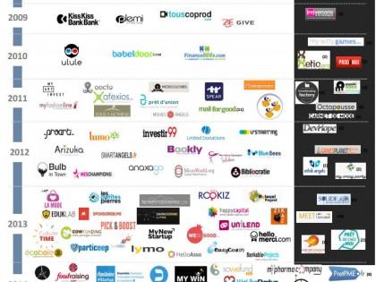 L'Etude du cabinet Xerfi –  » Panorama et résultats des plateformes de crowdfunding françaises «