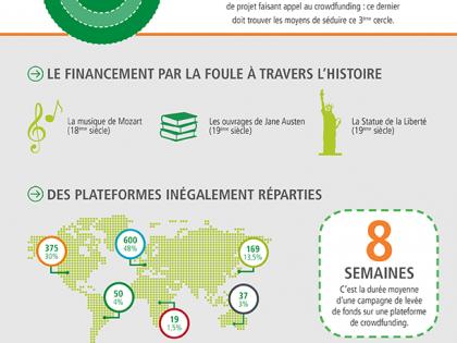 Clefs de compréhension du crowdfunding à l'échelle mondiale.