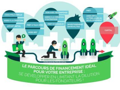 Formation crowdfunding en ligne #août et #septembre