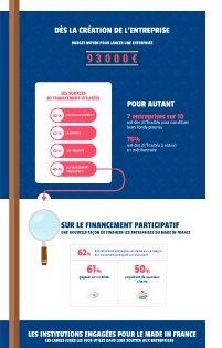 » Made in France » les entreprises peinent à trouver des sources de financement