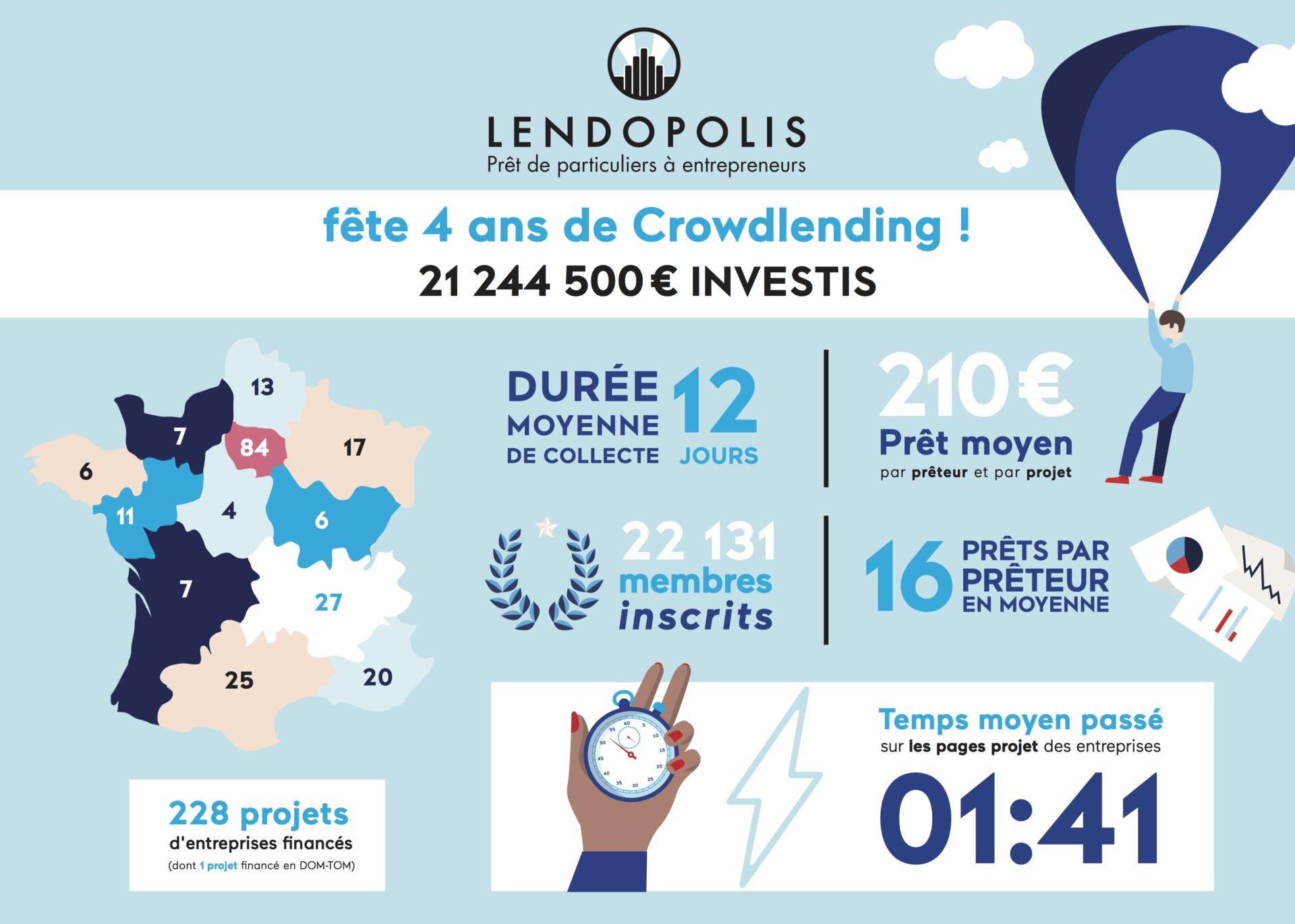 Lendopolis fête ses quatre ans de crowdlending
