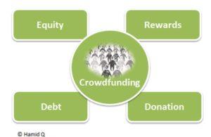 Financement participatif: Qu'est-ce que c'est exactement?